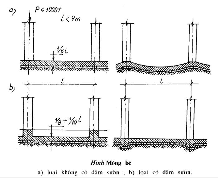 kết cấu thép móng bè là gì